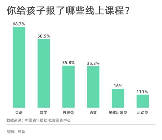 线上教育的发展被按下快进键,83.5%受访家长对线上课程全部或大部分满意