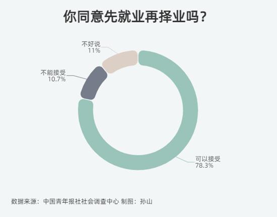 71.9%受訪者認為第一份工作會影響職業觀念和規劃