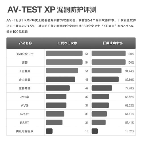 在xp的安全评测中_后微软时代,谁能护航XP电脑安全_半月谈网